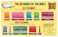 Poster: Books of the Bible
