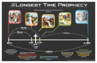 Poster: The Longest Time Prophecy